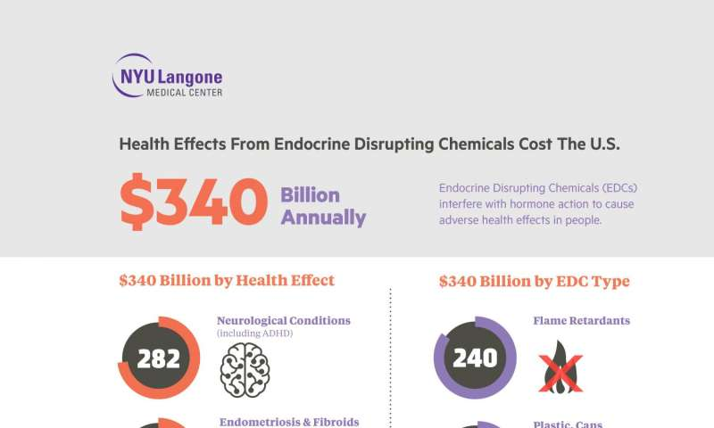 Yearly exposure to chemicals dangerous to hormone function burdens Americans with hundreds of billions in health care costs and