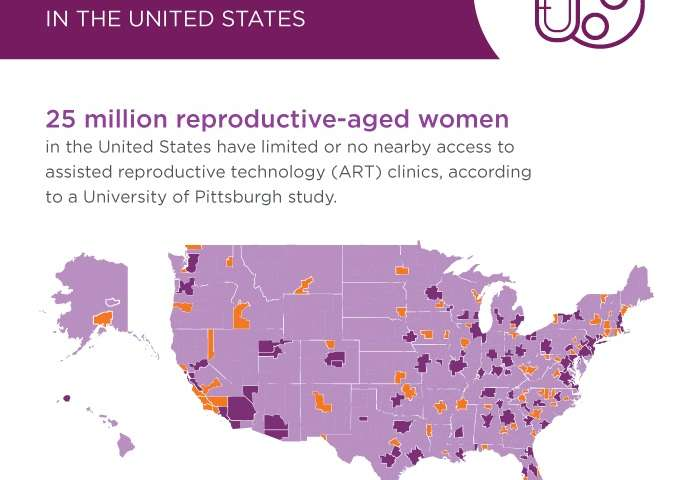 25 million US women lack access to infertility services, Pitt study shows
