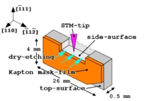 Researchers image perfectly smooth side-surfaces of 3-D silicon crystals with a scanning tunneling microscope