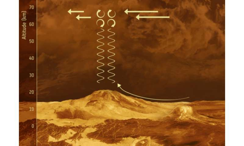 Astronomers spot strange, bow-like structure in Venus'atmosphere