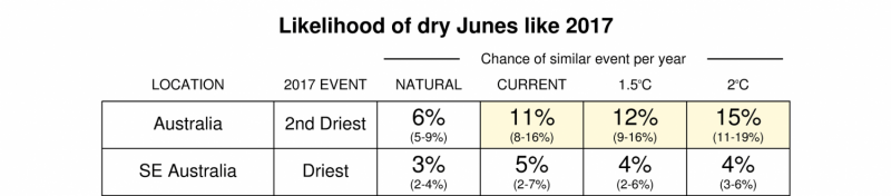 Australia's dry June is a sign of what's to come