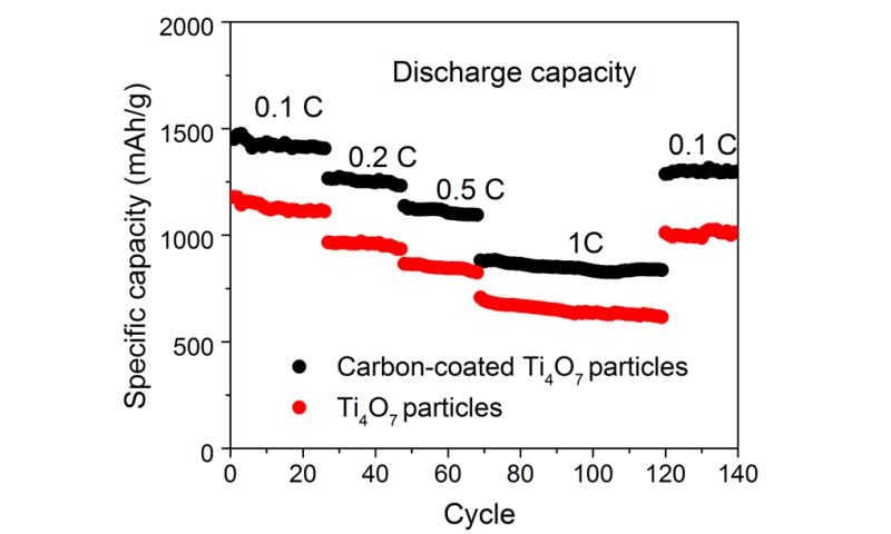 Better cathode materials for lithium-sulphur-batteries