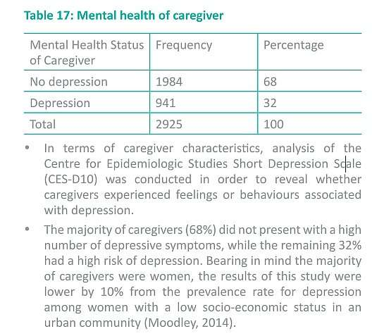 Caregivers of child support beneficiaries at risk for depression
