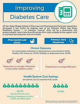 Collaborative Diabetes Clinic Lowers Health Care Costs