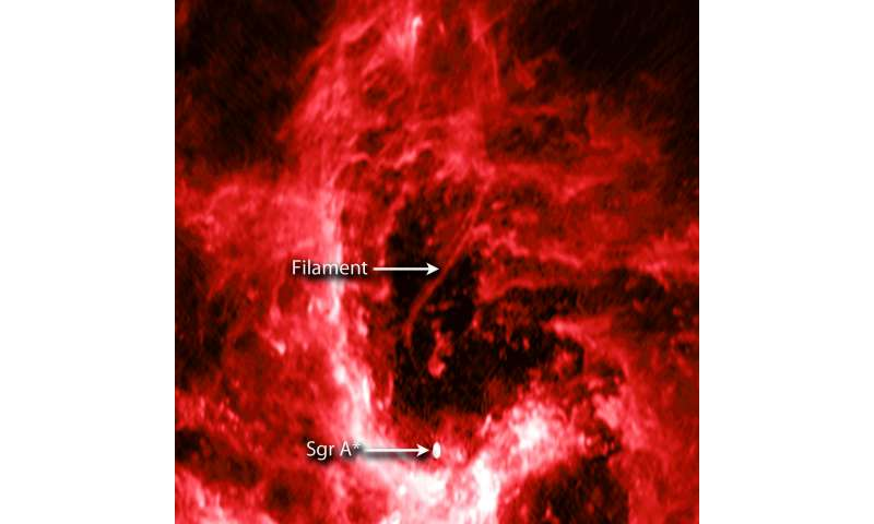Cosmic filament probes our galaxy's giant black hole