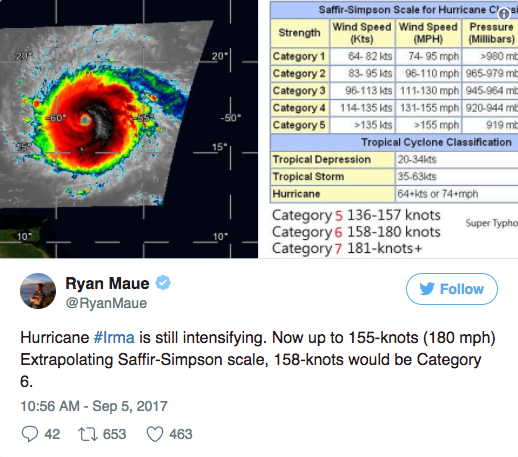 Could climate change breed a whole new category of hurricane?