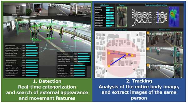 Development Of Image Analysis Technology With Ai For Real