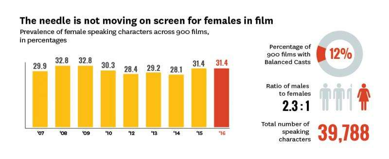 Diversity onscreen and behind the camera remains elusive