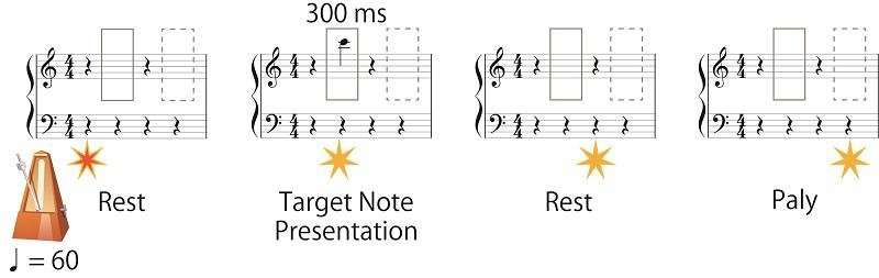 Efficiently reading piano musical scores by analyzing geometrical information in musical notes
