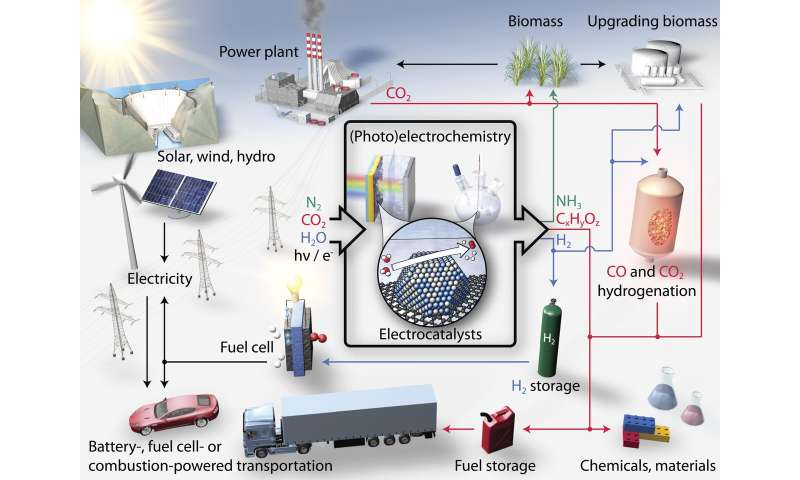 Electrocatalysis can advance green transition