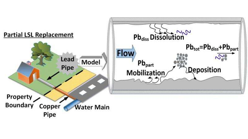 Engineering team develops new approach to limit lead contamination in water