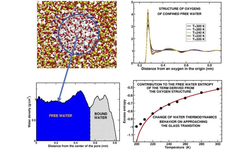 Exploring the mysteries of supercooled water