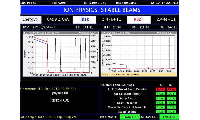 For one day only, LHC collides xenon beams