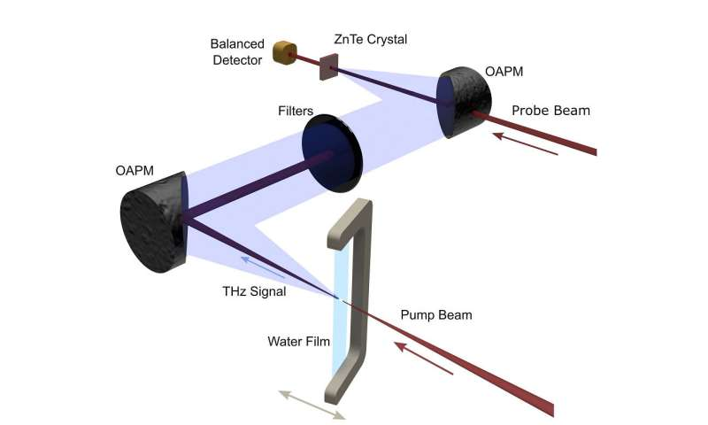 Generating terahertz radiation from water makes 'the impossible, possible'