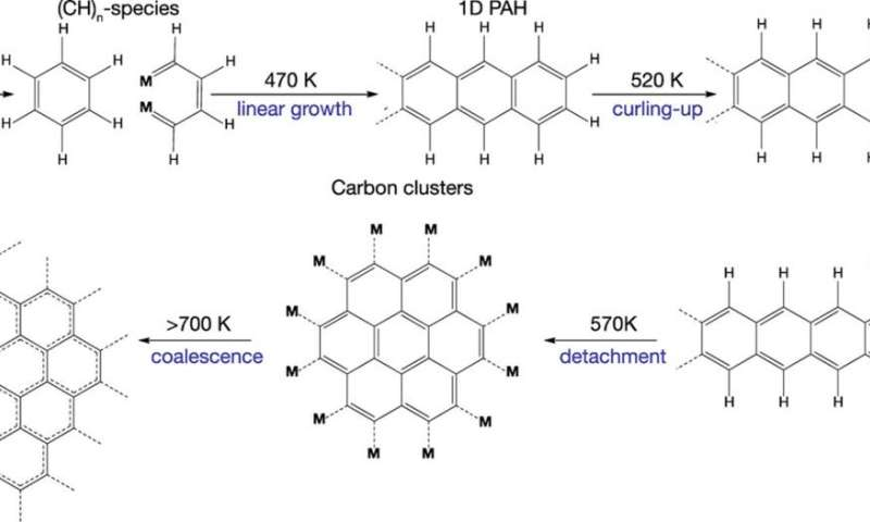 High temperature step-by-step process makes graphene from ethene