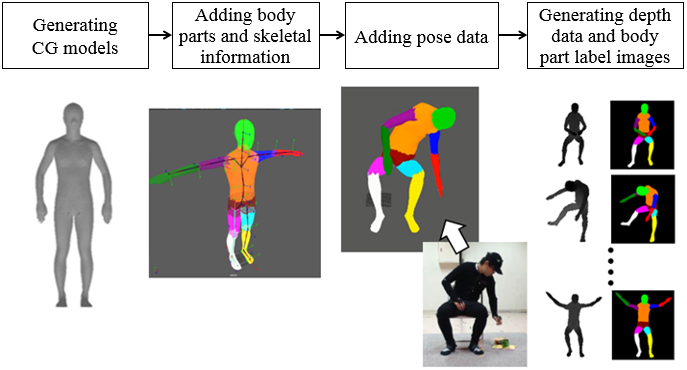 PopYard:Today's Tech -Human pose estimation for care robots using