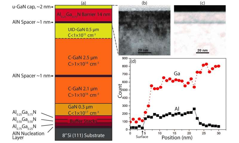 Illinois team advances GaN-on-Silicon for scalable high electron mobility transistors