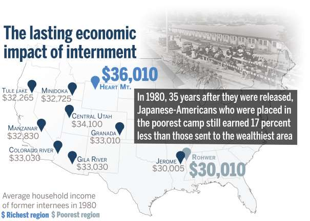 Location of WWII internment camp linked to long-term economic inequality
