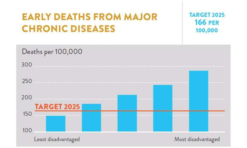 Low-income earners are more likely to die early from preventable diseases