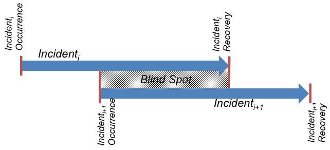 'Mean blind spot' leaves organisations vulnerable to cyber attack