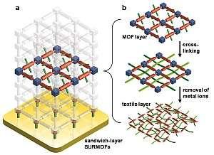 Metal-organic frameworks used as looms