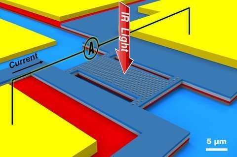 Micro-spectrometer opens door to a wealth of new smartphone functions