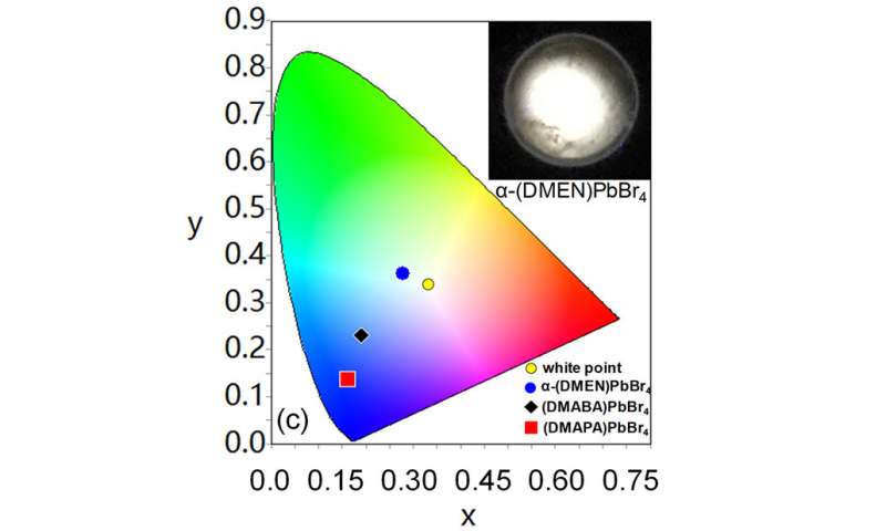 Modifying the internal structure of 2-D hybrid perovskite materials causes them to emit white light