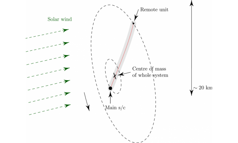 Nanosat fleet proposed for voyage to 300 asteroids