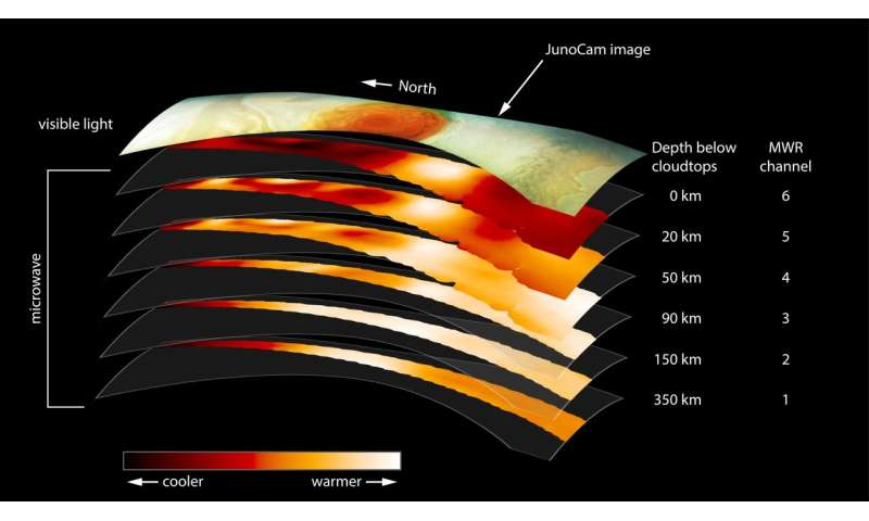 NASA's Juno probes the depths of Jupiter's great red spot
