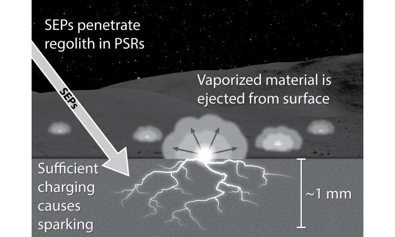 NASA study finds solar storms could spark soils at moon's poles