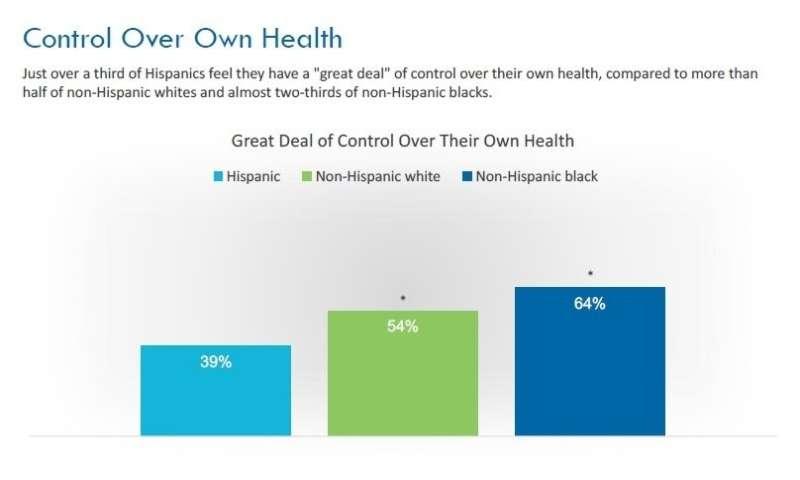 New survey reveals Hispanic-Americans' attitudes toward health