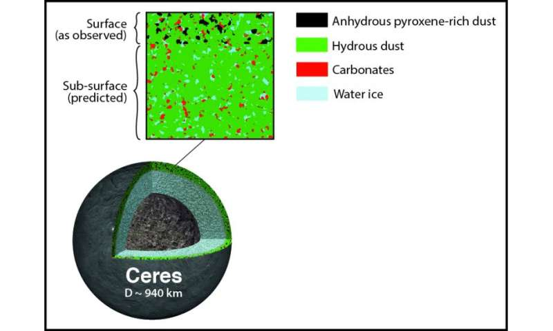 Observations of Ceres indicate that asteroids might be camouflaged