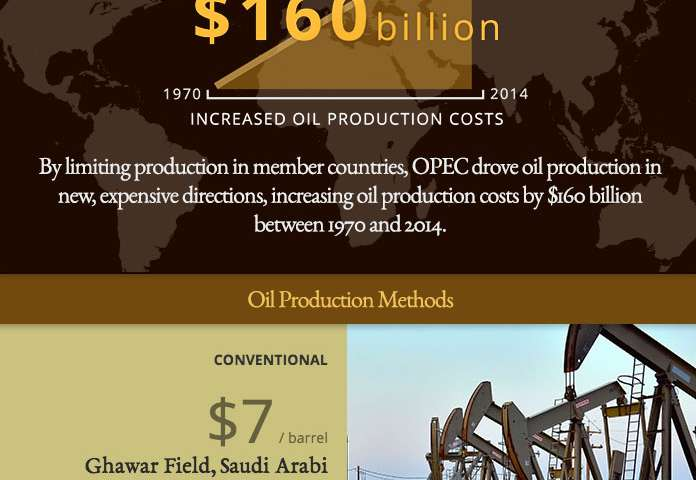 OPEC added billions to cost of oil production, new research says