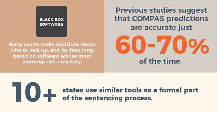 Opening the lid on criminal sentencing software