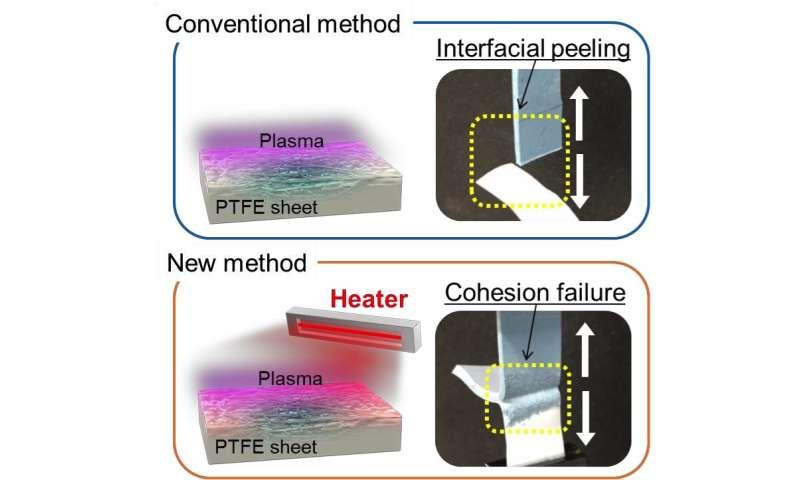 Osaka university researchers make the slipperiest surfaces adhesive