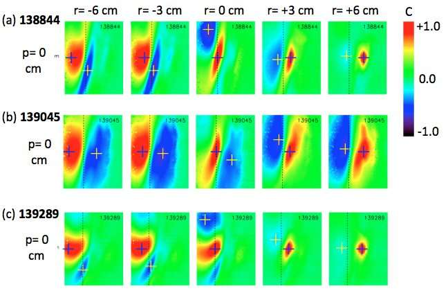 PPPL takes detailed look at 2-D structure of turbulence in tokamaks