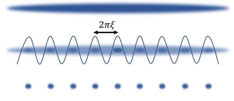 Quantum experiments probe underlying physics of rogue ocean waves