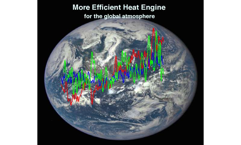 Researchers report new understanding of global warming