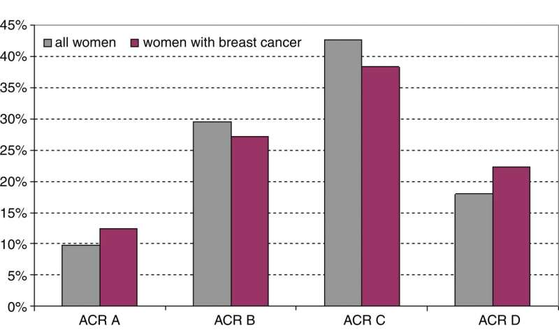 Screening MRI benefits women at average risk of breast cancer