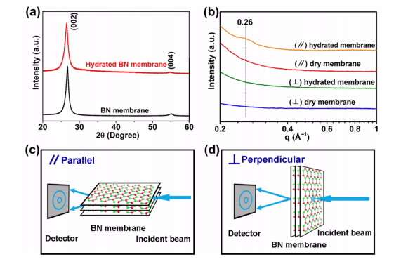 Stable, highly conductive 2D nanosheets of boron nitride