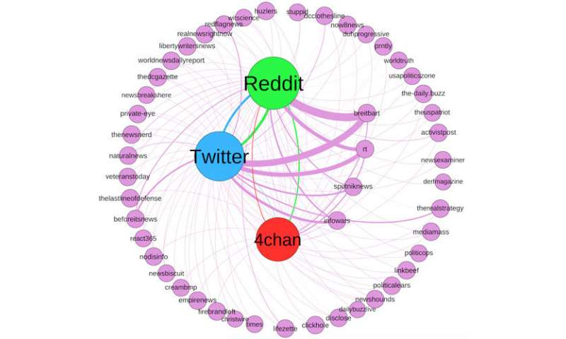 Study finds fringe communities on Reddit and 4chan have high influence on flow of alternative news to Twitter
