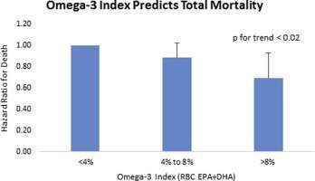 Study finds link between high EPA and DHA omega-3 blood levels and decreased risk of death