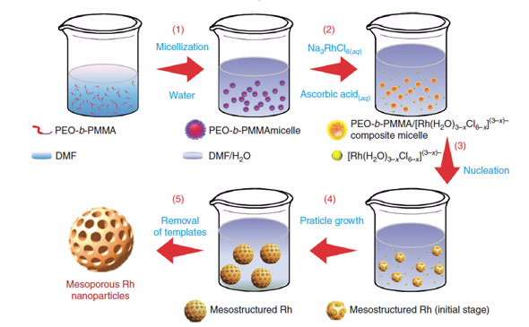 Successful synthesis of nanomaterial that improves catalytic converter efficiency