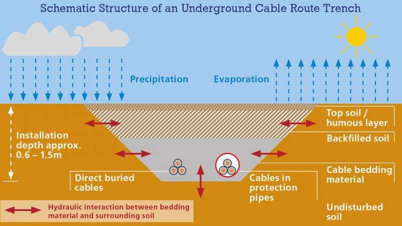 team researches thermal conductivity of cable bedding materialsschematic structure of an underground cable route trench credit ulrike albrecht template agt