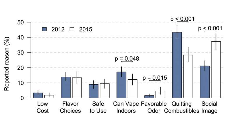 The shifting rationales for vaping