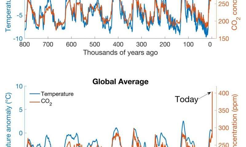 The three-minute story of 800,000 years of climate change with a sting in the tail
