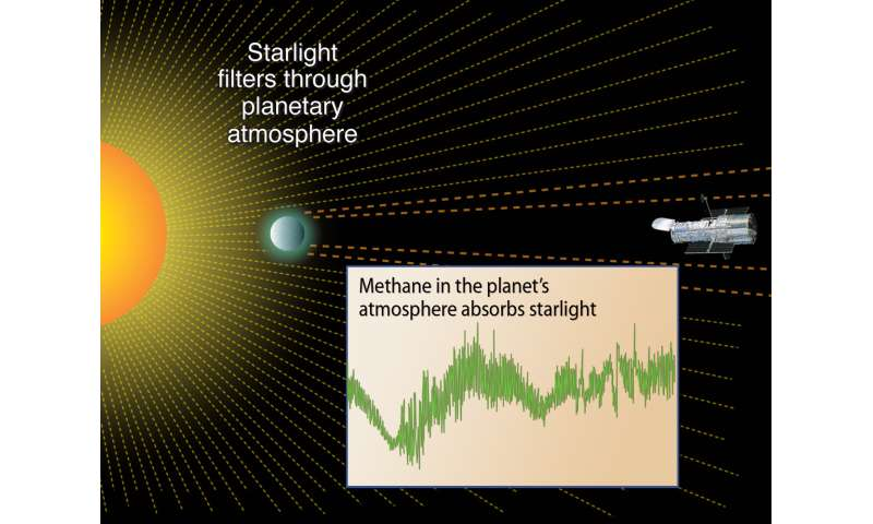 Two James Webb instruments are best suited for exoplanet atmospheres