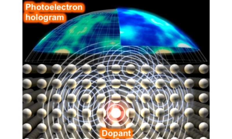 Viewing atomic structures of dopant atoms in 3-D relating to electrical activity in a semiconductor