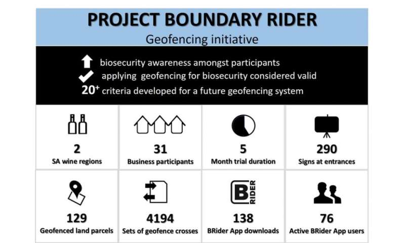 Vineyard biosecurity project looks to next stage after trial