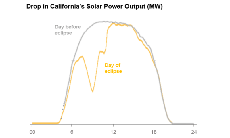 What blackout? How solar-reliant power grids passed the eclipse test